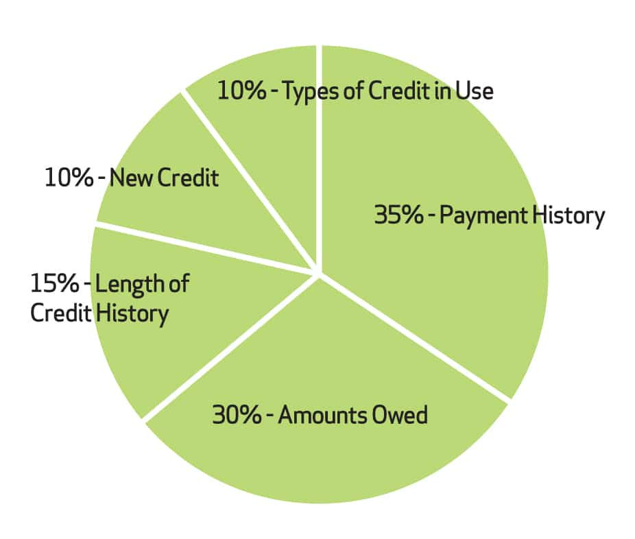 10 Types Of Credit In