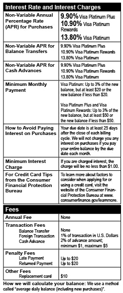 choice rewards terms and conditions visa platinum rewards card disclosure
