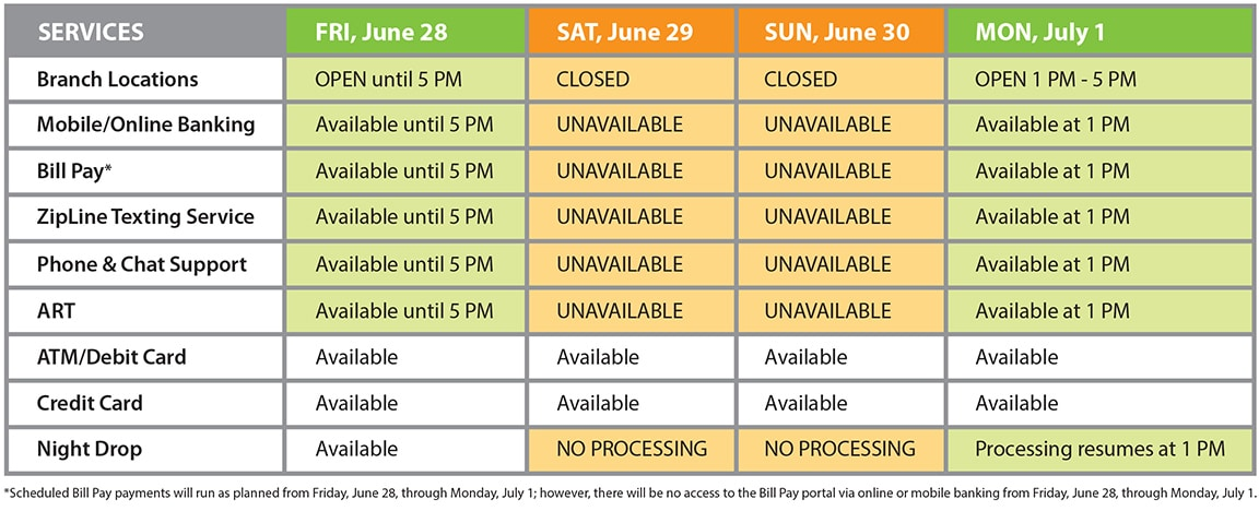 System Upgrade Weekend Schedule